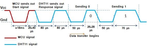 Secuencia completa del protocolo 1-wire